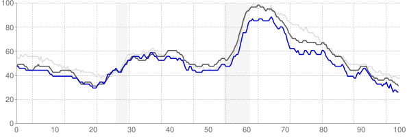 Joplin, Missouri monthly unemployment rate chart